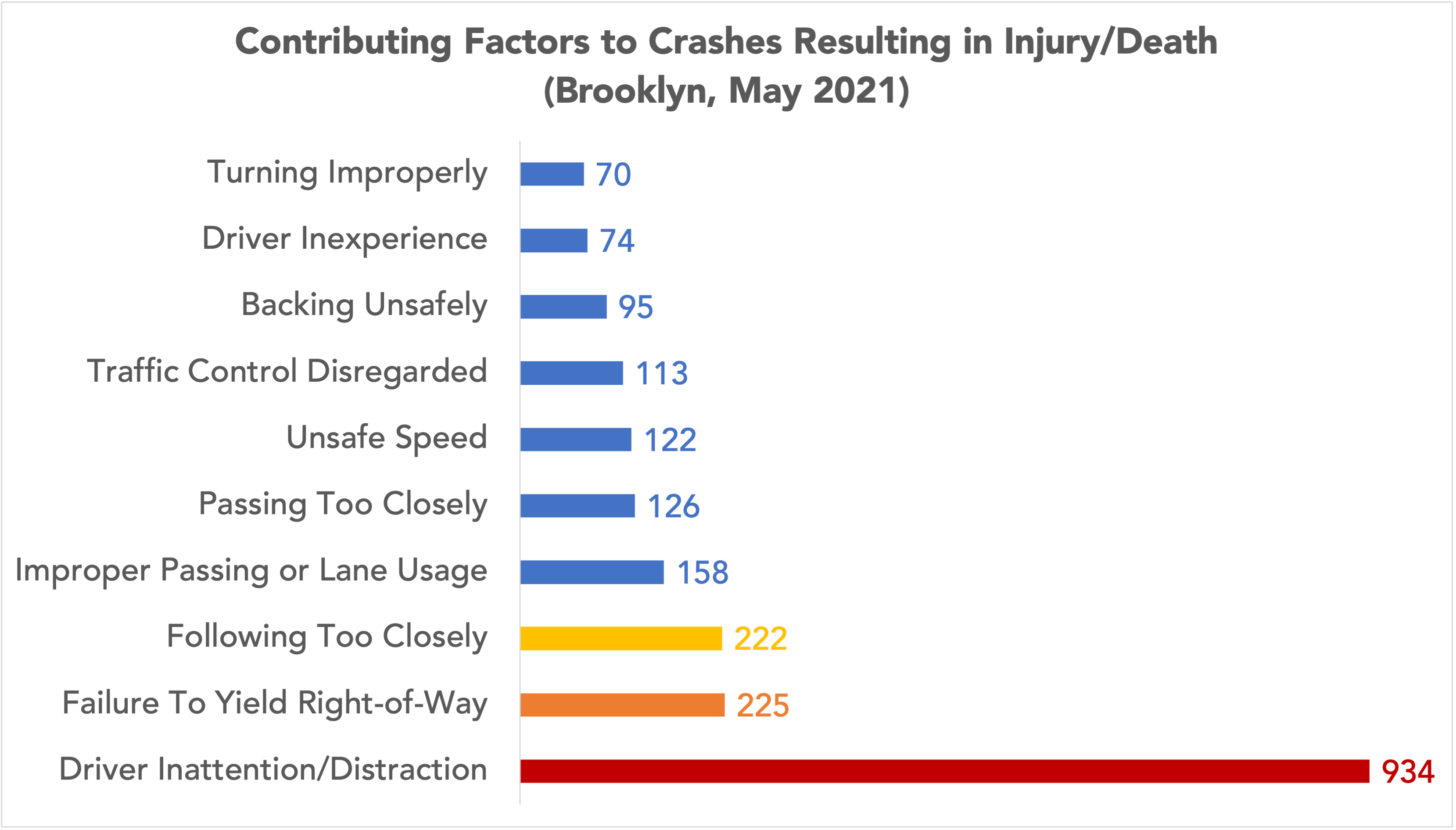 graph of contributing factors to Brooklyn, NY car accidents