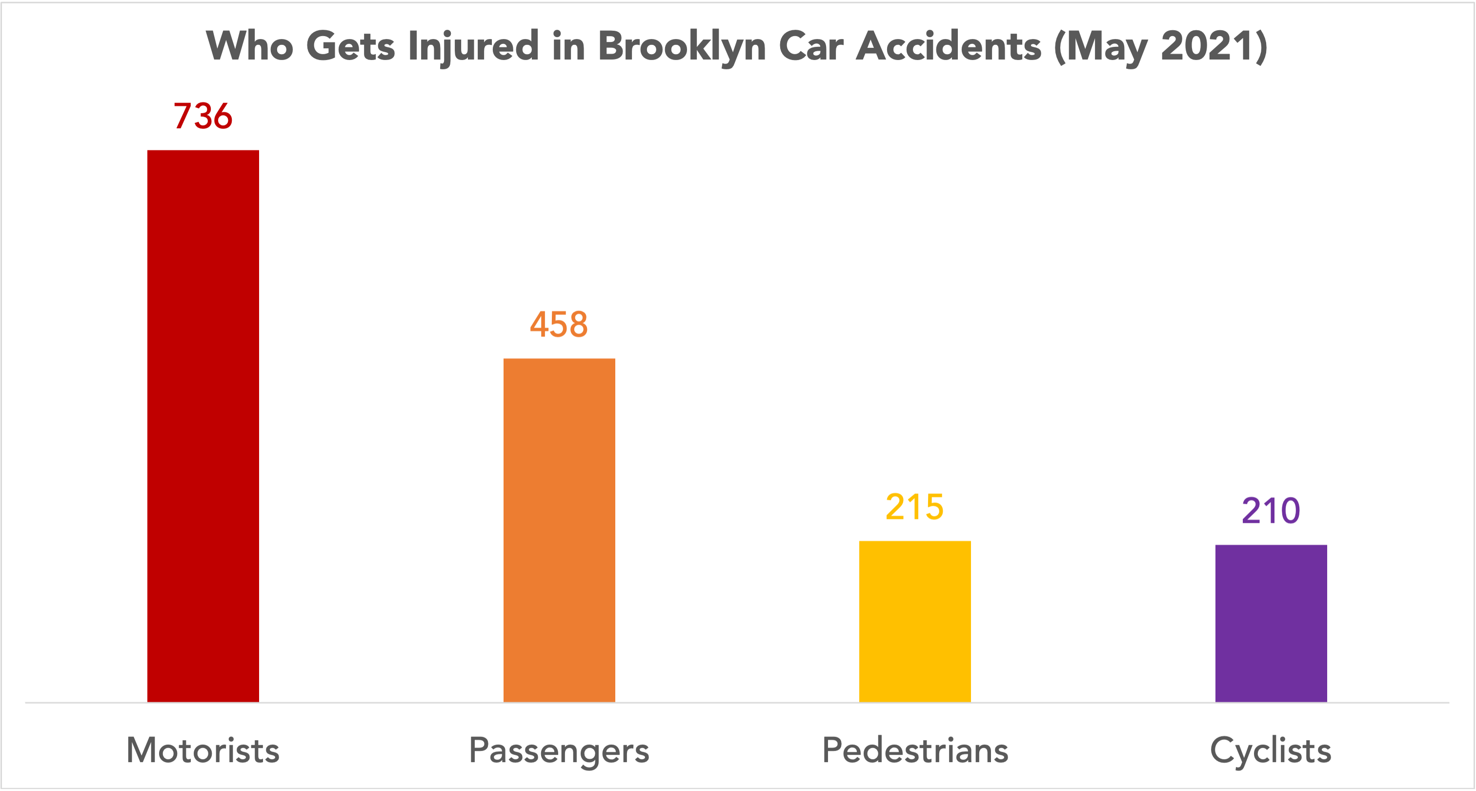 graph of who gets injured in Brooklyn, NY car accidents