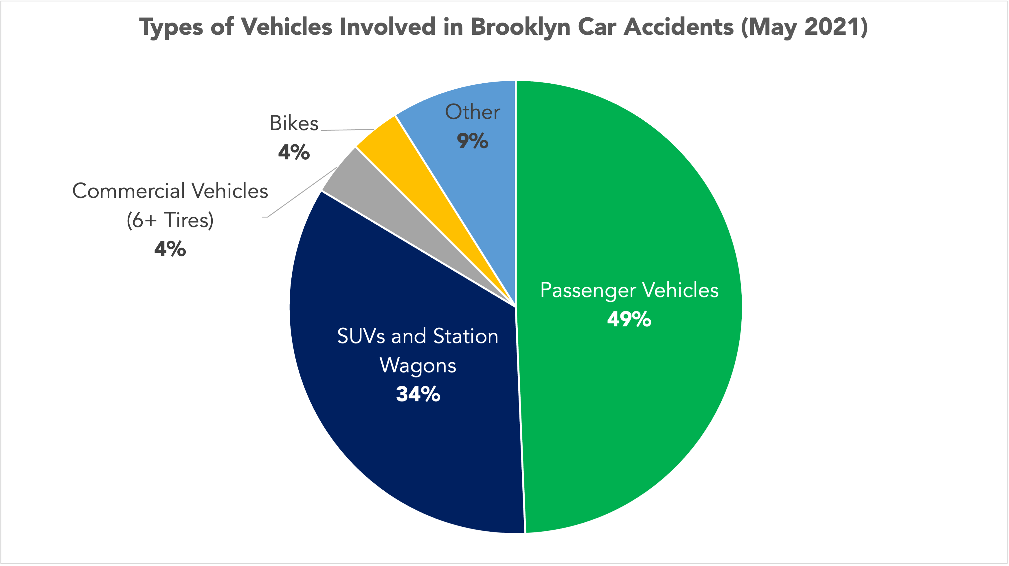 pie chart of the types of vehicles involved in Brooklyn, NY car accidents