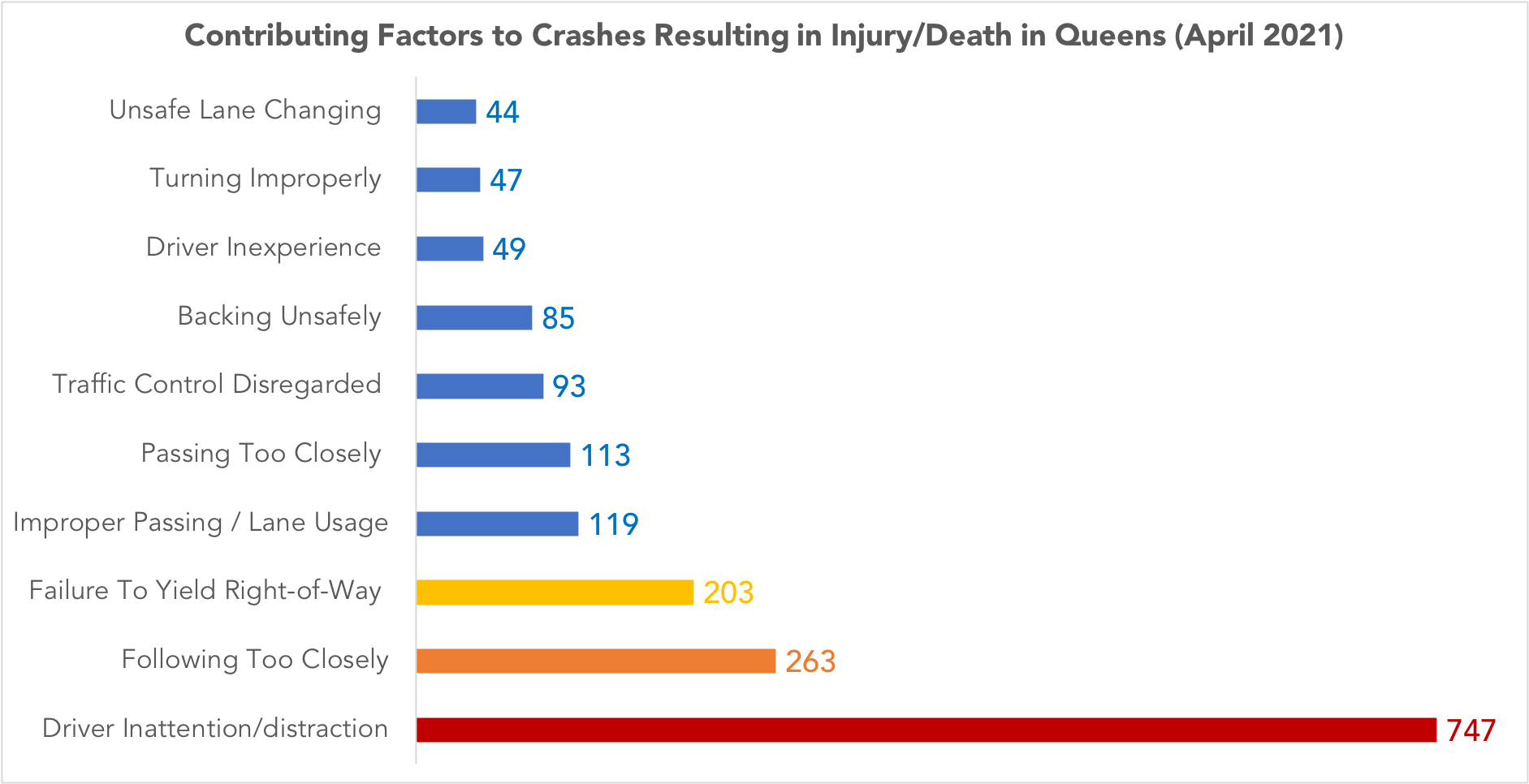 graph of contributing factors to Queens car accidents