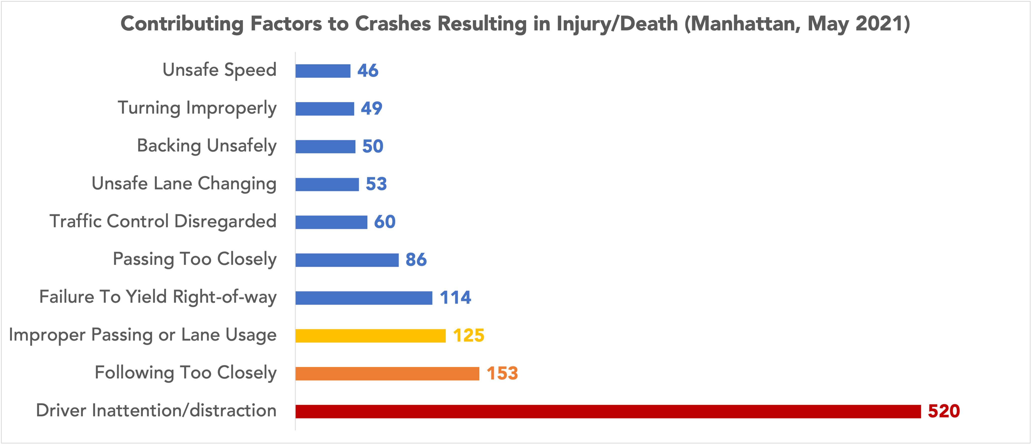 graph of contributing factors to Manhattans, NY car accidents