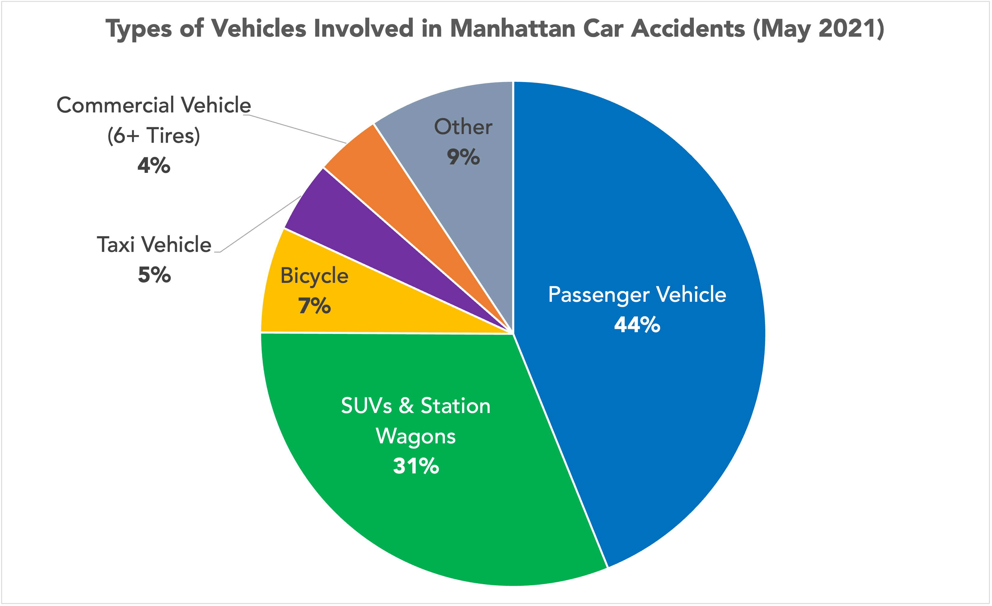 pie chart of the types of vehicles involved in Manhattan, NY car accidents