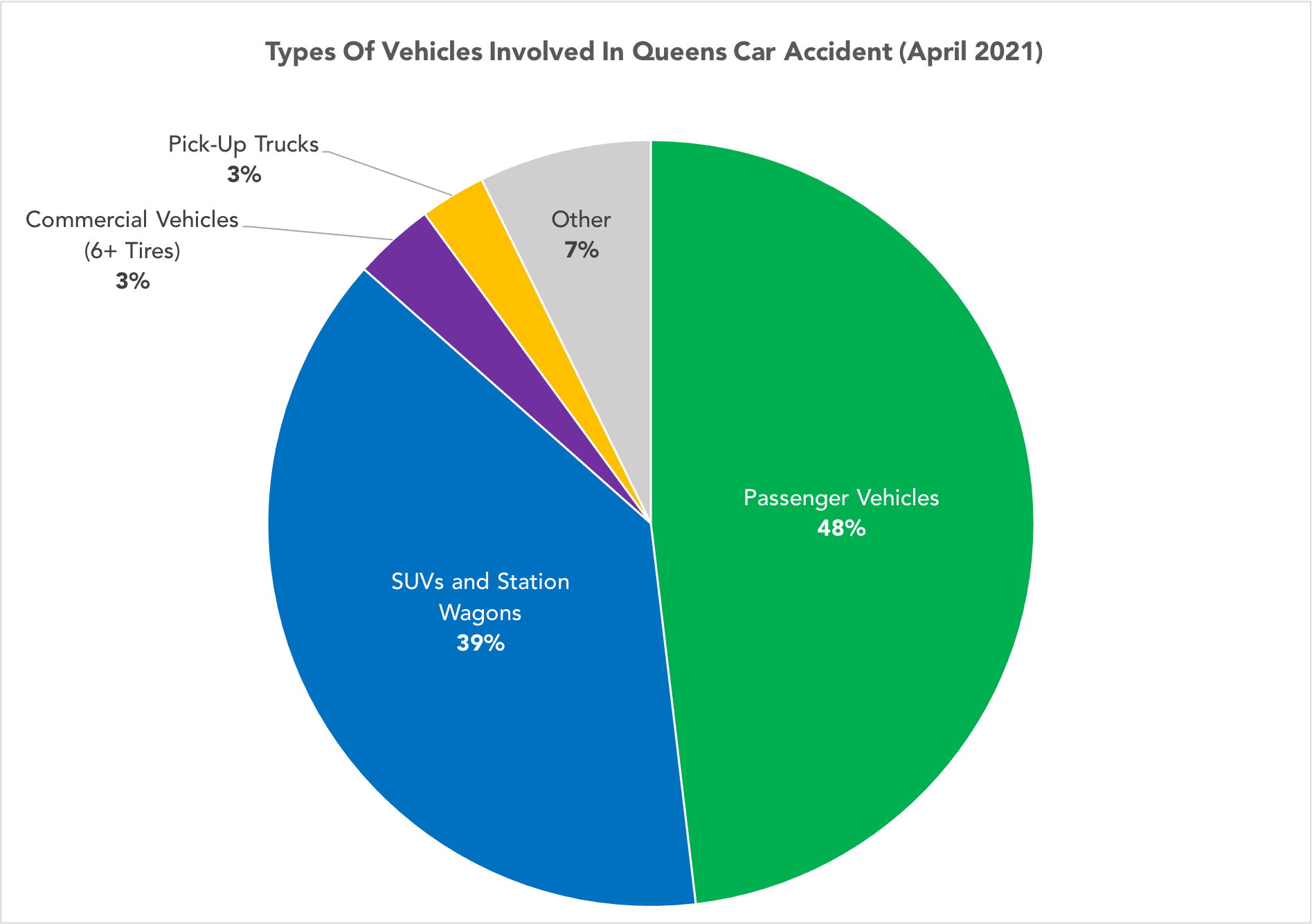 pie chart of the different types of vehicles involved in Queens car accidents