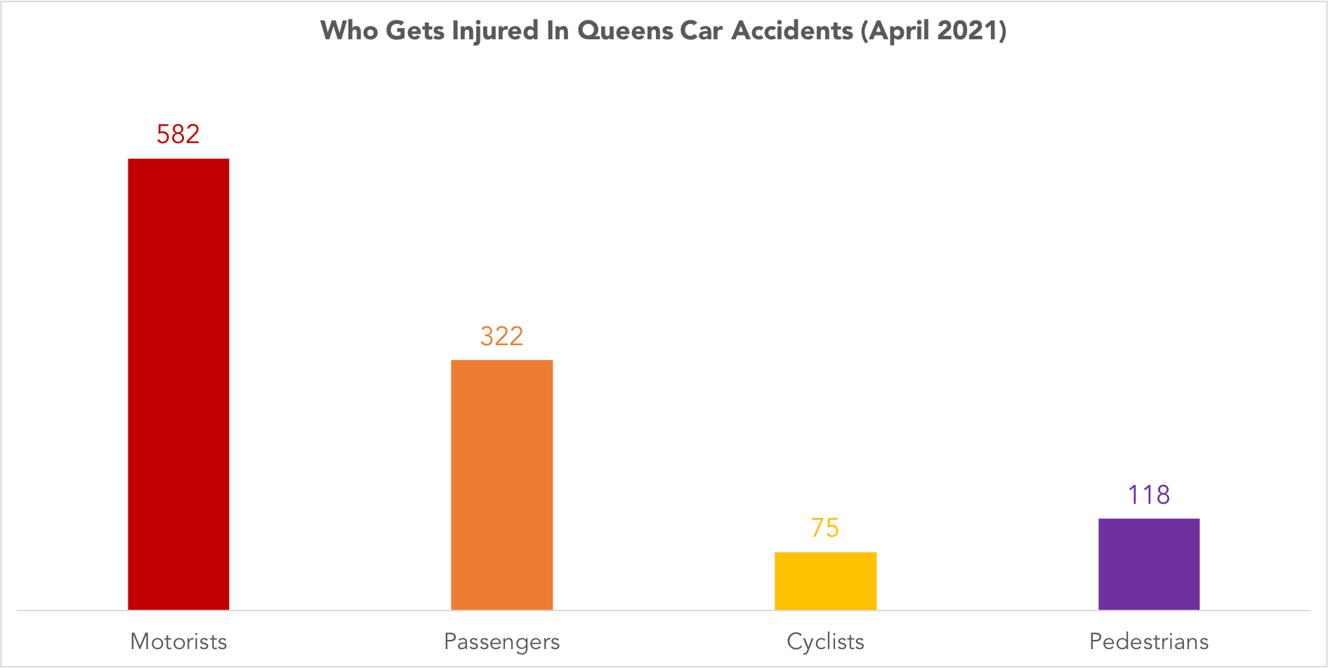 graph of who gets injured in Queens, NY car accidents